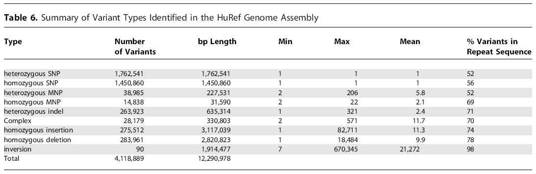 an introduction to the comparison of human and apes Non-alignment comparison of human and high primate genomes introduction the fast-growing set mdot-plot of human, apes and macaque genomes for different.